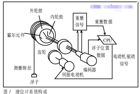 伺服式液位计的工作原理及在油水界面测量中的作用分...