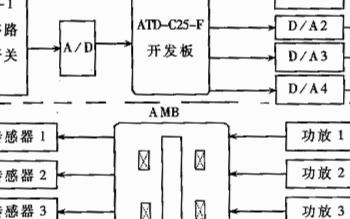 基于数字信号处理器和PID控制算法实现磁轴承控制器的设计