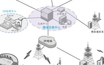 城市應急聯動指揮系統的通信需求及解決方案