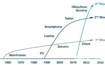 物联网的趋势分析,高精度传感器和模拟信号链将成为主流