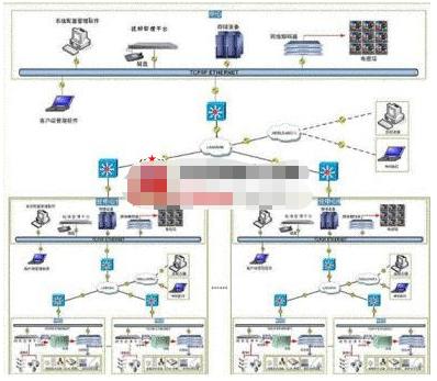 基于网络存储方案和磁盘阵列方案的城市治安图像监控...