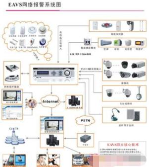 基于計算機技術實現小區遠程圖像監控及聯網報警系統的應用方案
