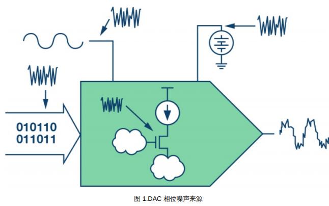 電源噪聲和時鐘抖動對高速DAC相位噪聲有什么樣的影響