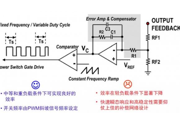 开关电源的PWM和PFM转换器架构的详细说明
