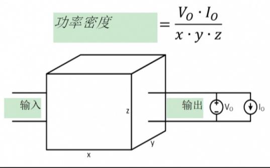功率密度的解決方案詳細說明