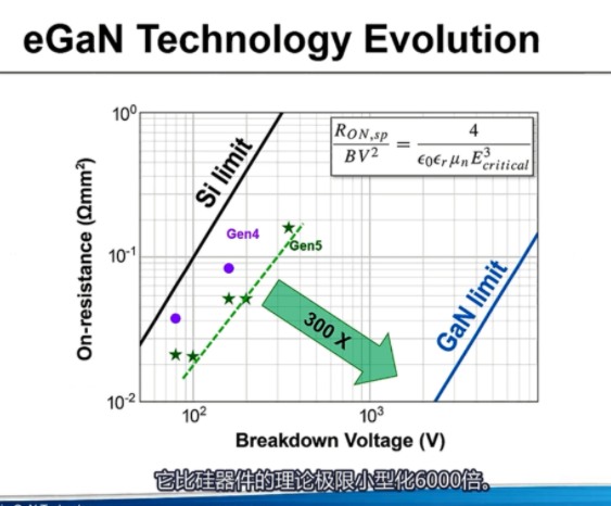 硅基氮化镓IC是如何制成的?重新定义电源转换