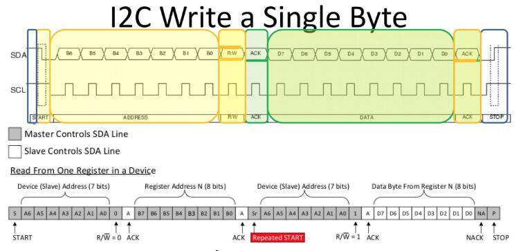 i2c总线用来做什么_i2c总线数据传输过程