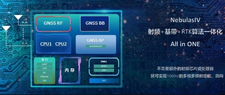 北斗星通正式发布新一代22nm高精度定位芯片