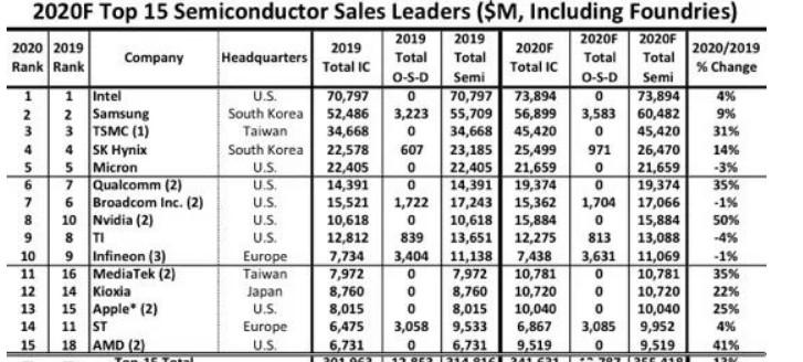联发科和AMD进入前15名半导体供应商