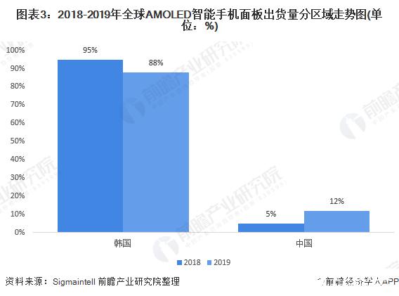 图表3:2018-2019年全球AMOLED智能手机面板出货量分区域走势图(单位:%)