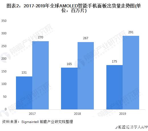 图表2:2017-2019年全球AMOLED智能手机面板出货量走势图(单位:百万片)