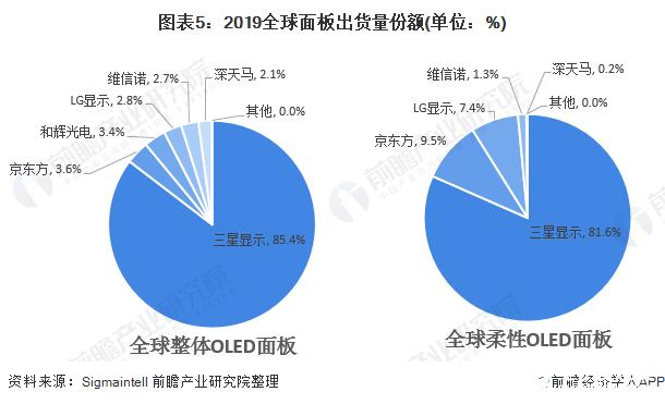图表5:2019全球面板出货量份额(单位:%)