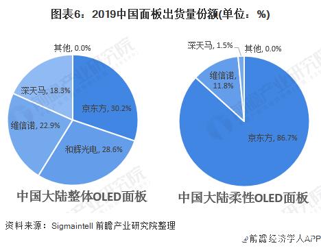 图表6:2019中国面板出货量份额(单位:%)