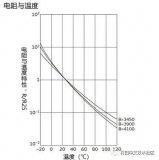 热敏电阻在不同温度下的电阻特性及注意事项