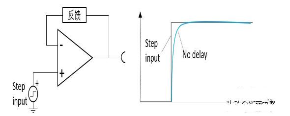 運算放大器會發生振蕩的原因是什么