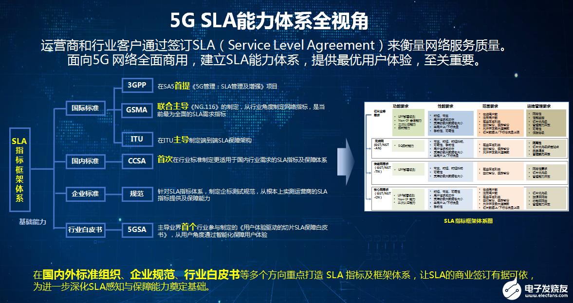 中国移动打造SLA指标框架体系,助力5G网络服务于千行百业