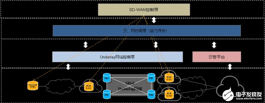 基于SRv6的SD-WAN方案,为客户提供有竞争...
