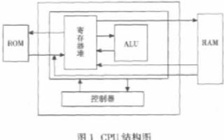 基于可编程逻辑器件实现八位微处理器软核的设计