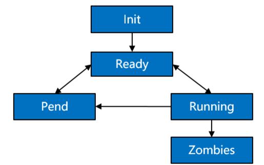 鸿蒙内核源码分析:进程是内核的资源管理单元