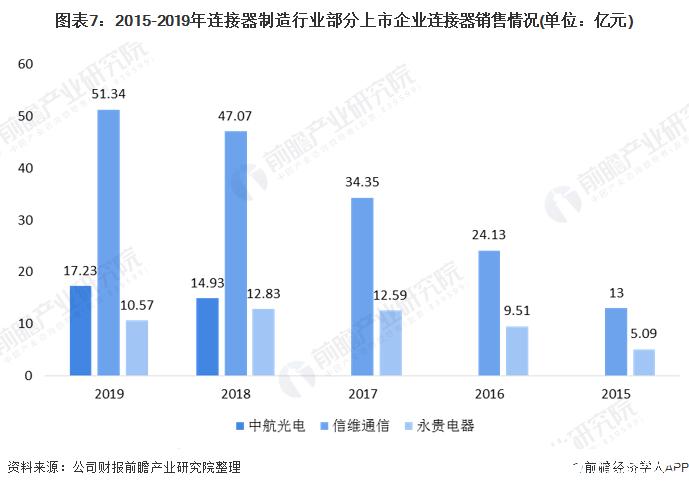 图表7:2015-2019年连接器制造行业部分上市企业连接器销售情况(单位:亿元)
