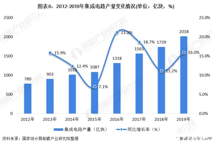 图表8:2012-2019年集成电路产量变化情况(单位:亿块,%)