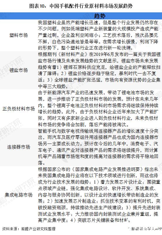 图表10:中国手机配件行业原材料市场发展趋势