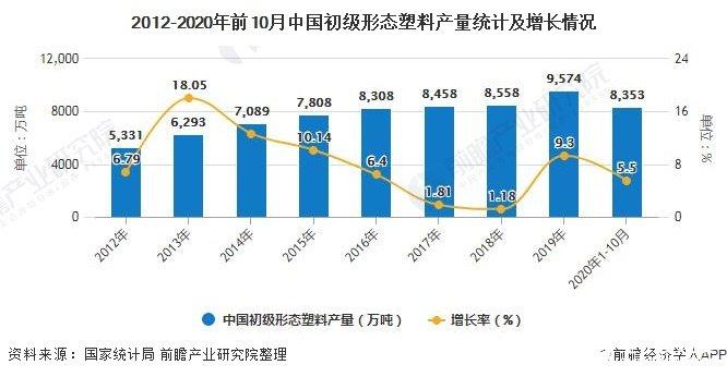 2012-2020年前10月中国初级形态塑料产量统计及增长情况