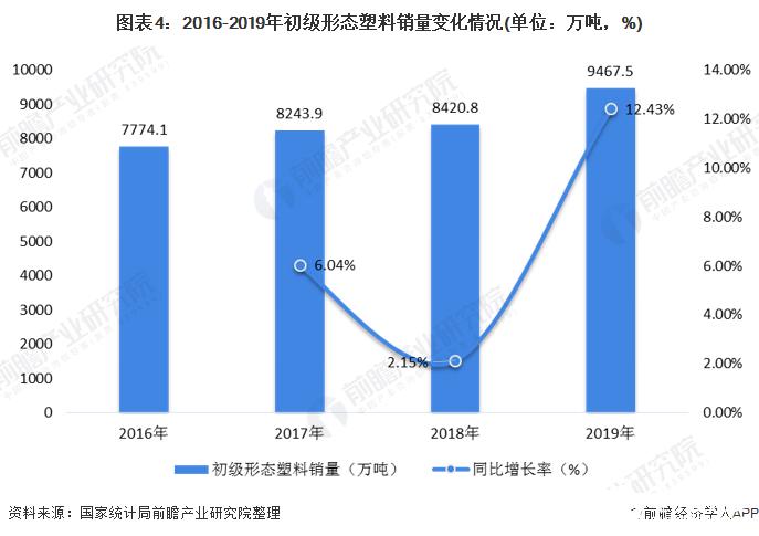 图表4:2016-2019年初级形态塑料销量变化情况(单位:万吨,%)