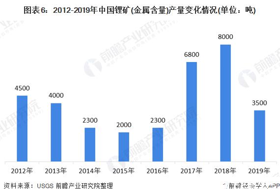 图表6:2012-2019年中国锂矿(金属含量)产量变化情况(单位:吨)