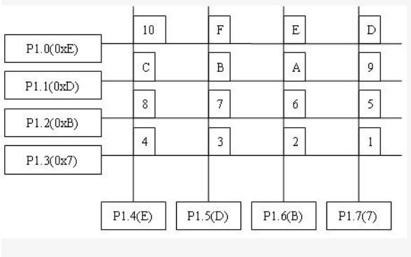 51单片机的C语言编程基础及实例教程