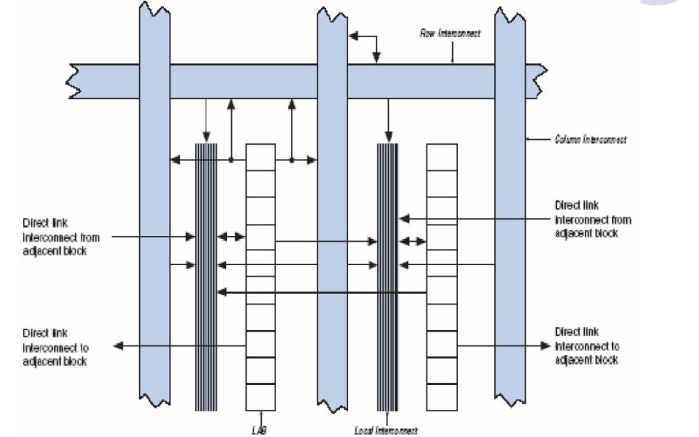 FPGA技术的学习课件免费下载