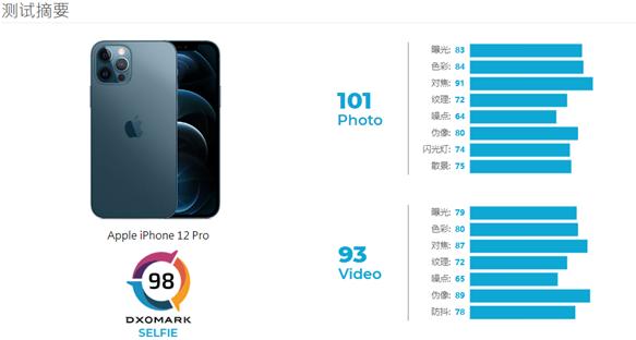 iPhone 12 Pro DXO自拍跑分及评价公布