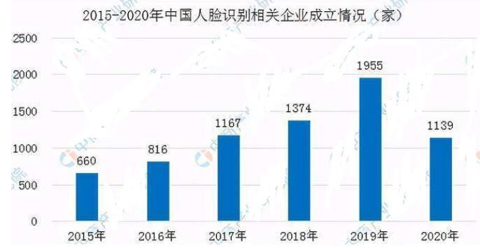 中國人臉識別企業的分布說明