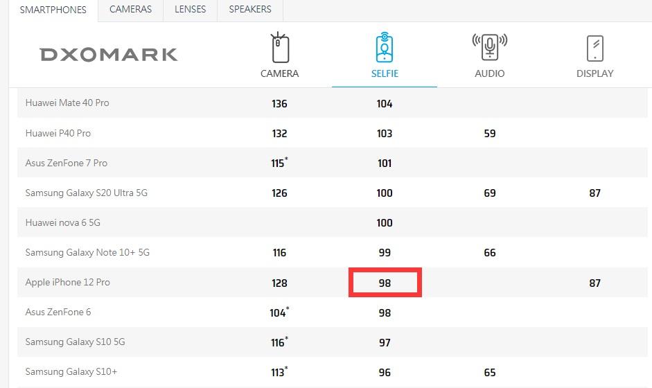 苹果iPhone12Pro前置摄像头得分98分,未进前五