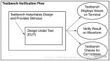 Testbench基本組成與示例