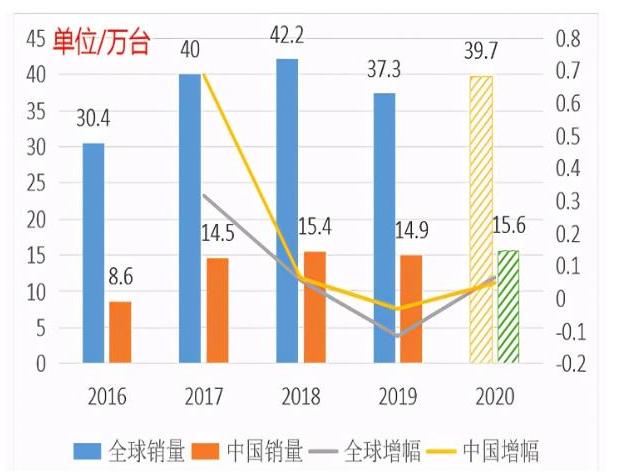 中国工业机器人销量占全球约39.2%的市场份额