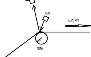 LabVIEW:線陣相機的選型和應用