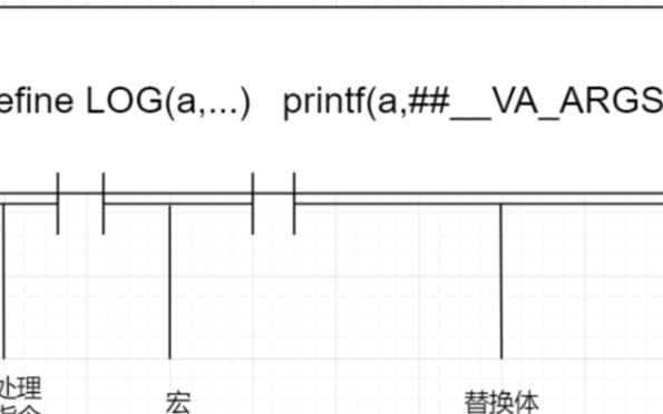宏的使用:用宏##粘贴函数,然后用函数指针查找执行的操作