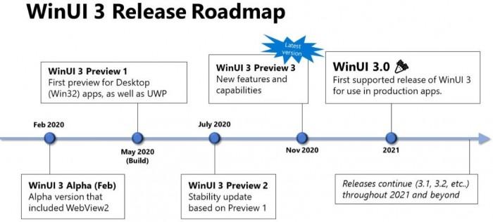 Windows10的WinUI設計升級有望在明年...