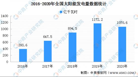 分析總結2020年中國太陽能光伏發電應用現狀