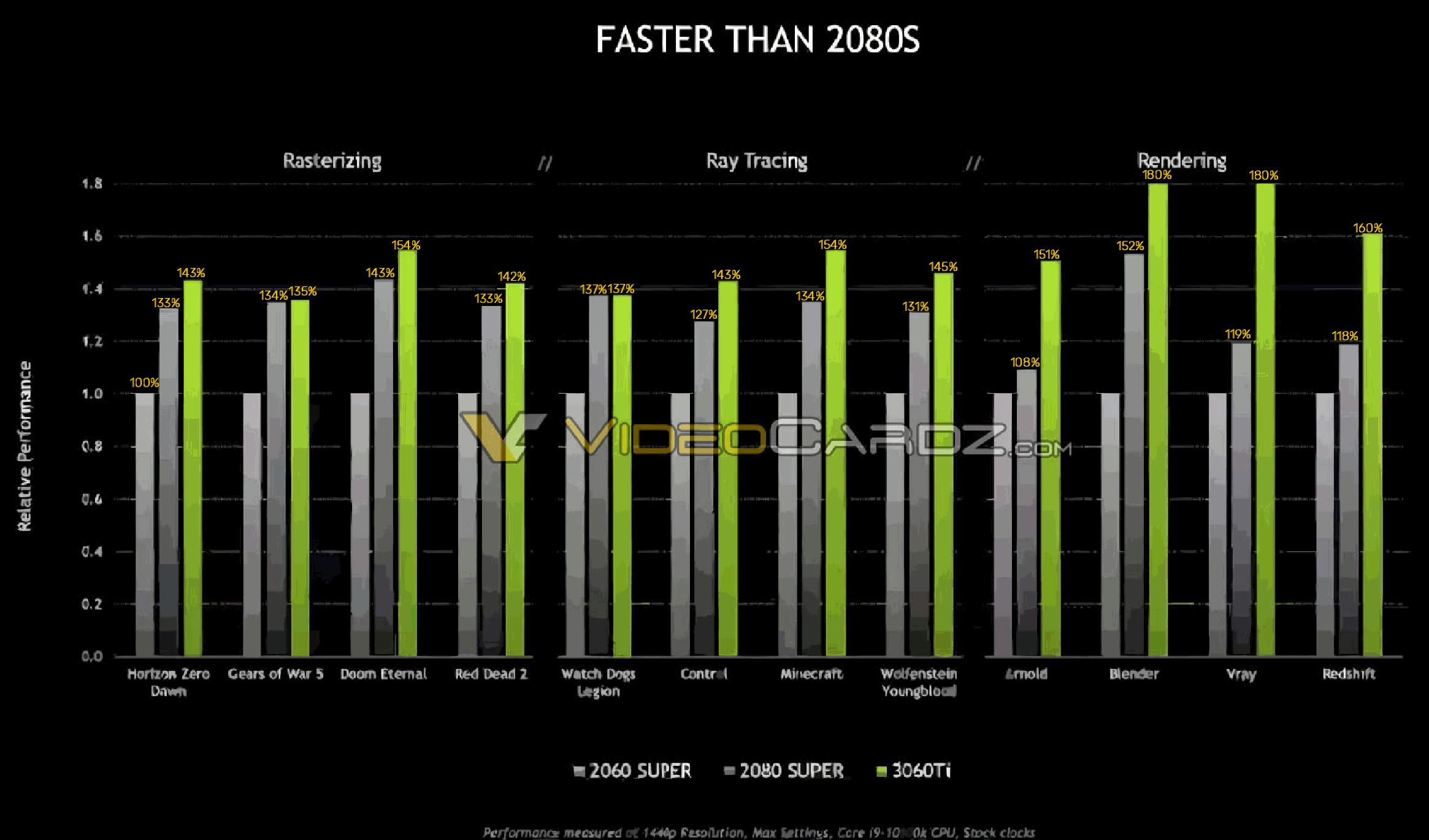 RTX3060Ti性能数据泄露比2080SUPER更快