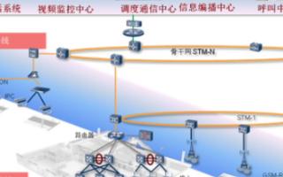 华为数字铁路的场景需求和应用方案