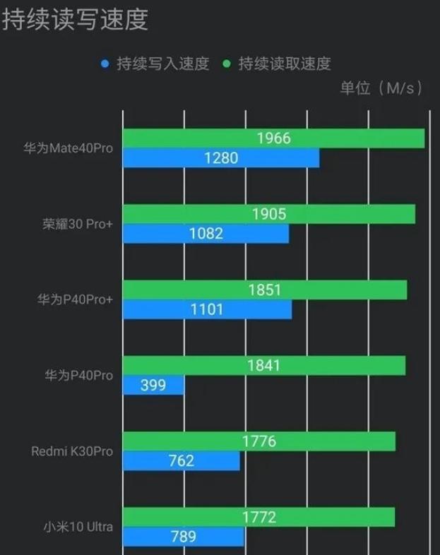 """华为Mate 40系列采用的""""自研闪存""""来自长江存储"""