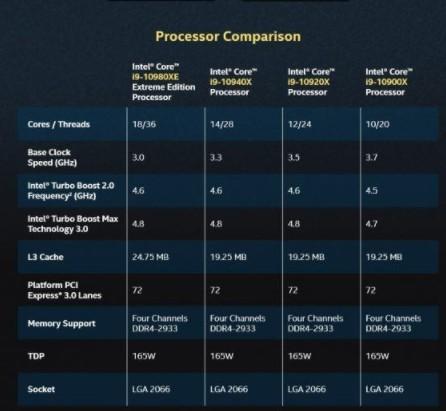 Intel明年應該才能升級一次HEDT平臺?