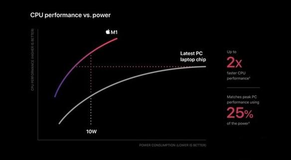 苹果M1处理器运行x86应用竟比Intel酷睿还快
