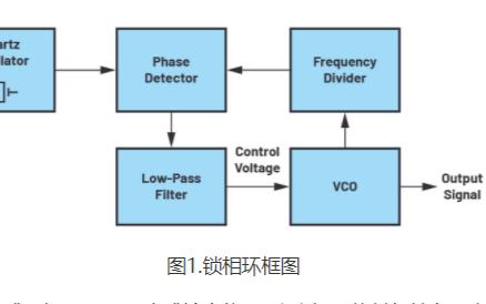 驱动高压锁相环频率合成器电路中的VCO详细分析