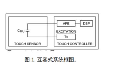 如何设计一个触摸屏感应电容触控系统