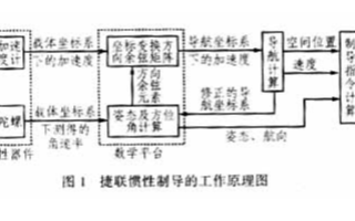基于DSP芯片TMS320C32PCMA50实现捷联惯性制导系统的设计