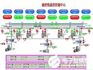 基于INSPEC E20通用组态软件实现镀膜生产线计算机监控系统的设计