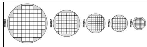 具体是什么因素刺激了晶圆代工的经济增长?